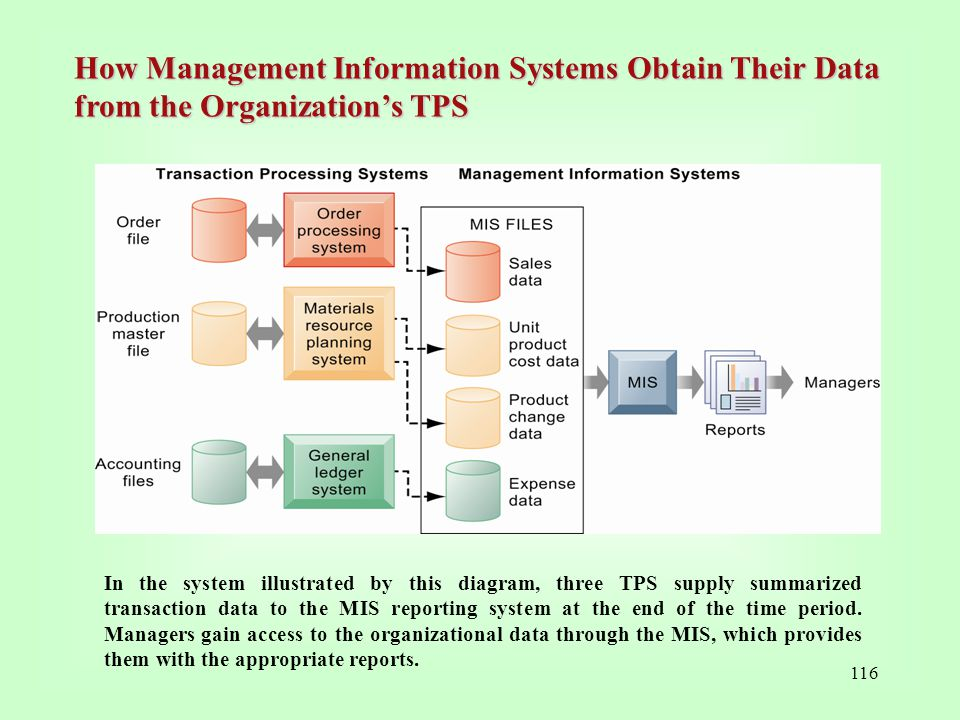 How Management Information Systems Obtain Their Data from the Organization's TPS