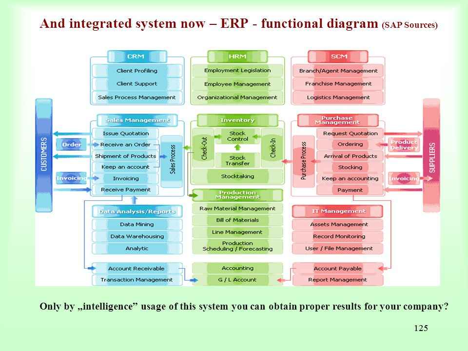 And integrated system now – ERP - functional diagram (SAP Sources)