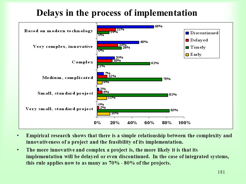 Delays in the process of implementation