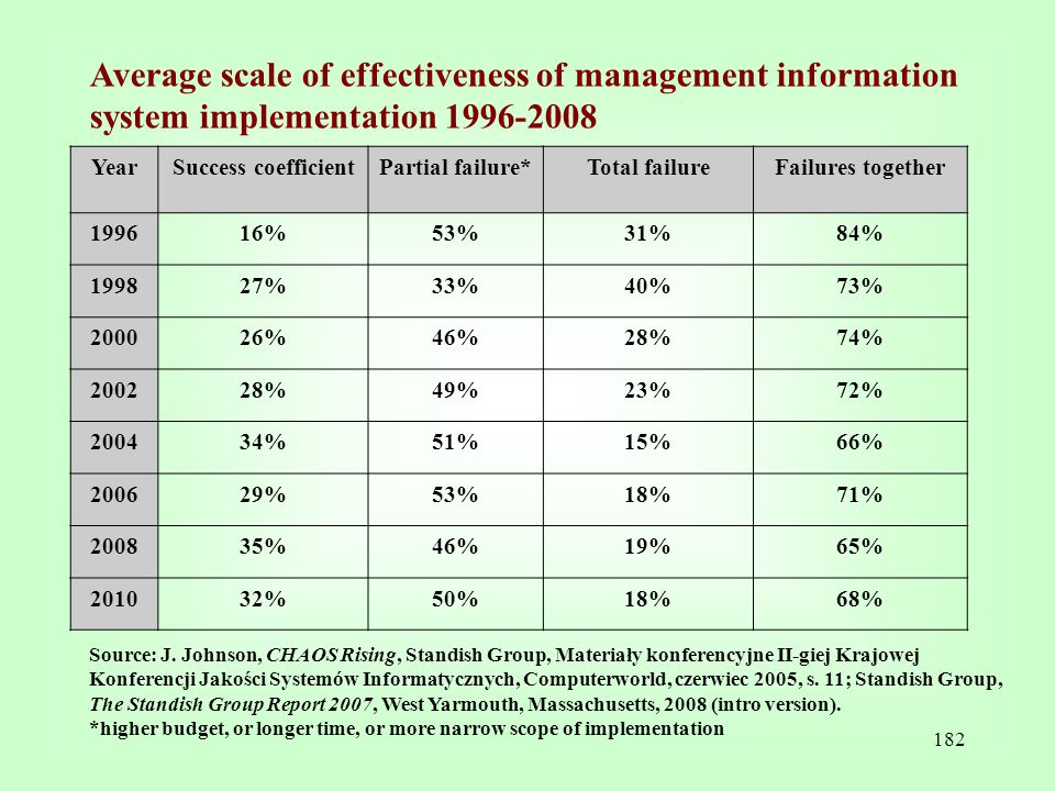 Average scale of effectiveness of management information system implementation