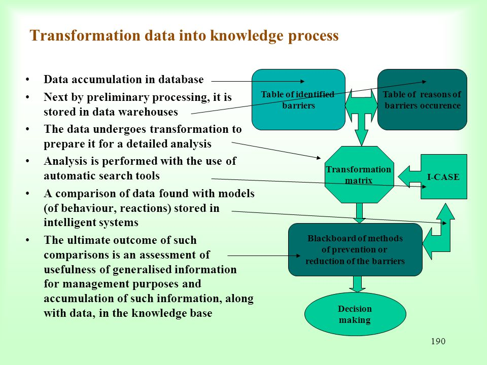 Transformation data into knowledge process