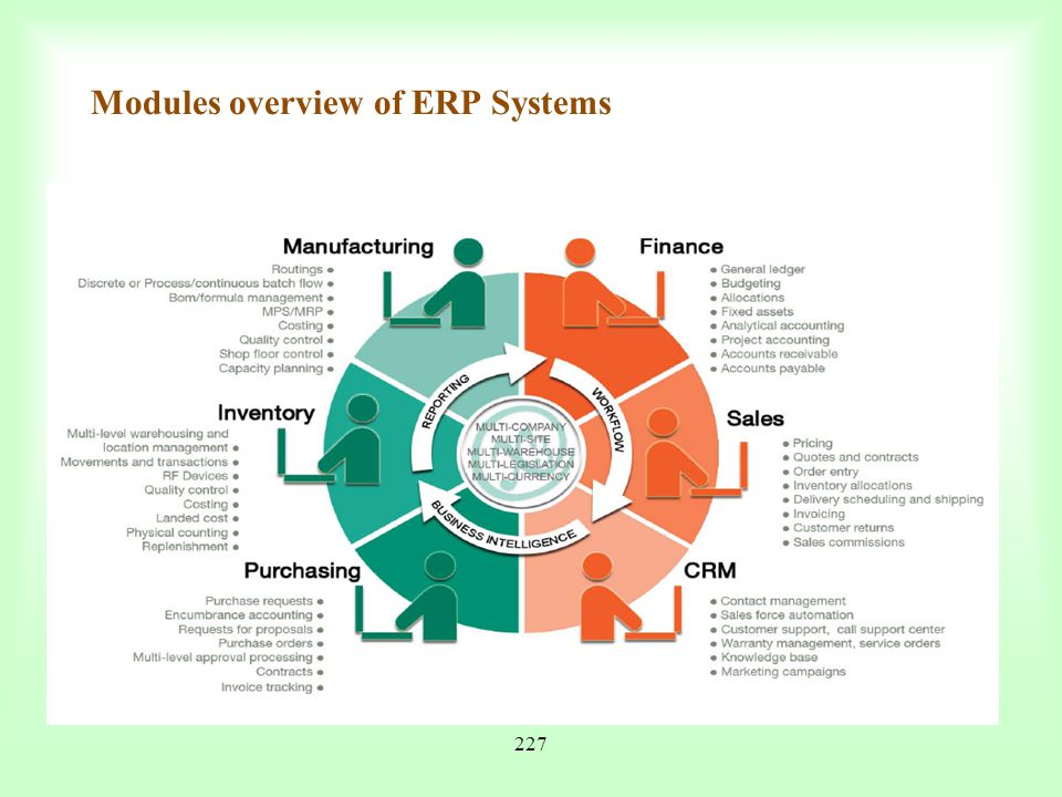 Modules overview of ERP Systems