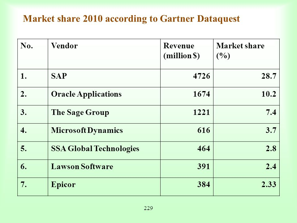 Market share 2010 according to Gartner Dataquest