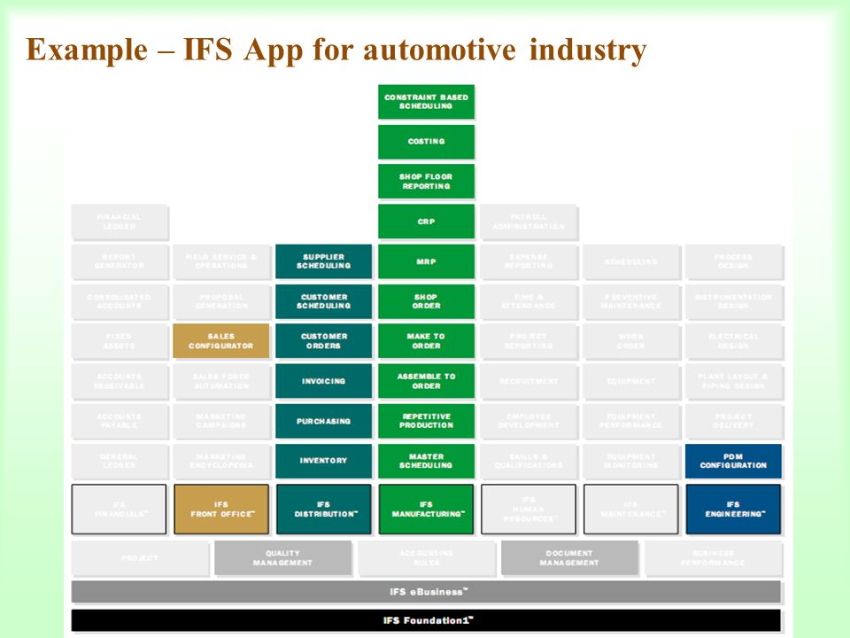 Example – IFS App for automotive industry