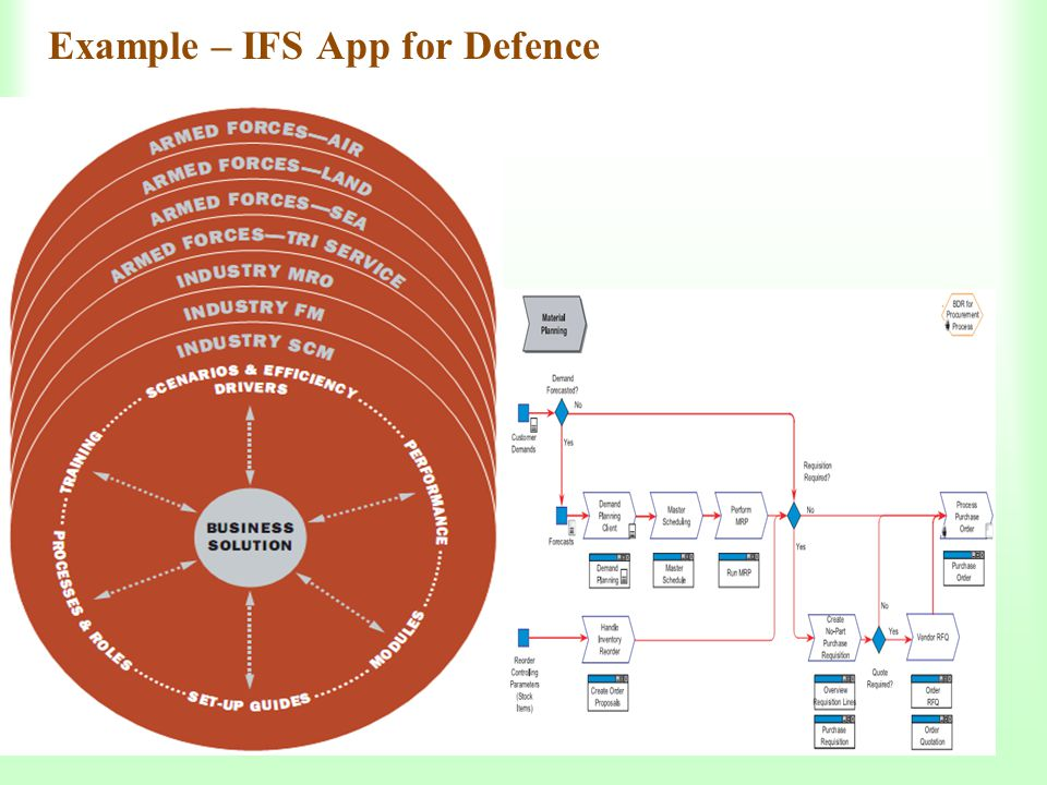 Example – IFS App for Defence