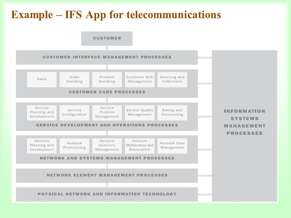 Example – IFS App for telecommunications