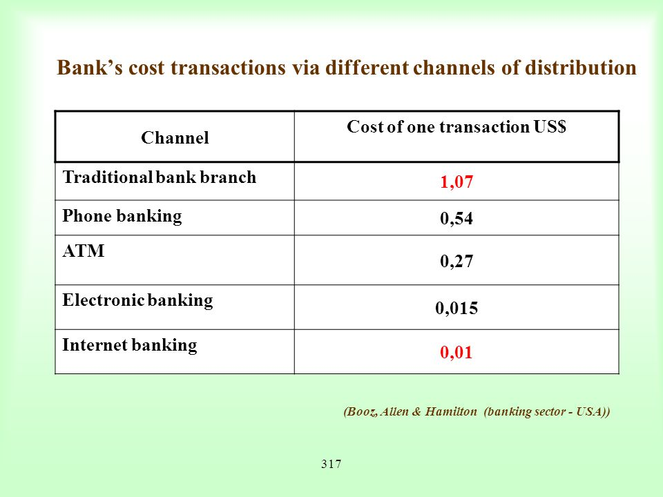 Bank's cost transactions via different channels of distribution