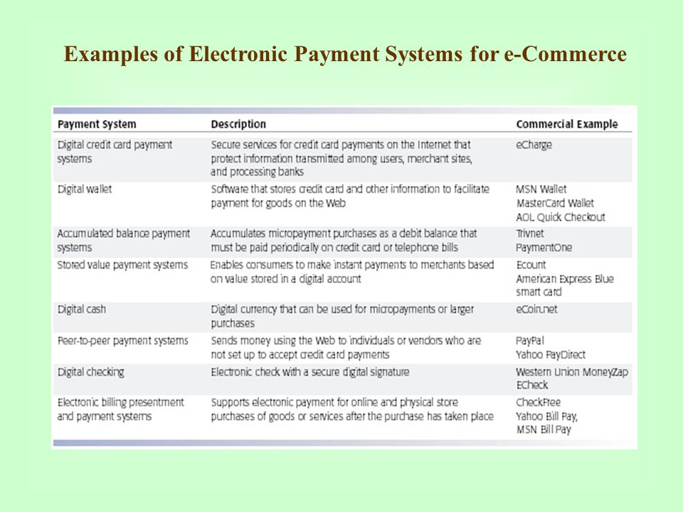 Examples of Electronic Payment Systems for e-Commerce