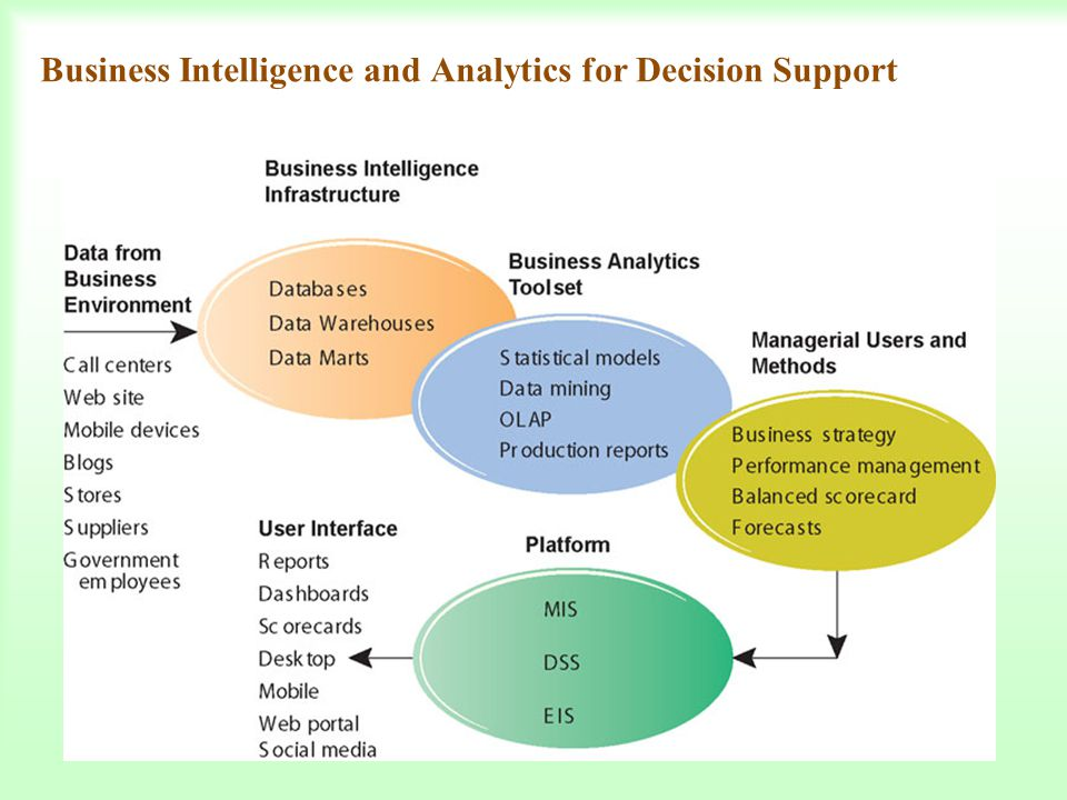 Business Intelligence and Analytics for Decision Support