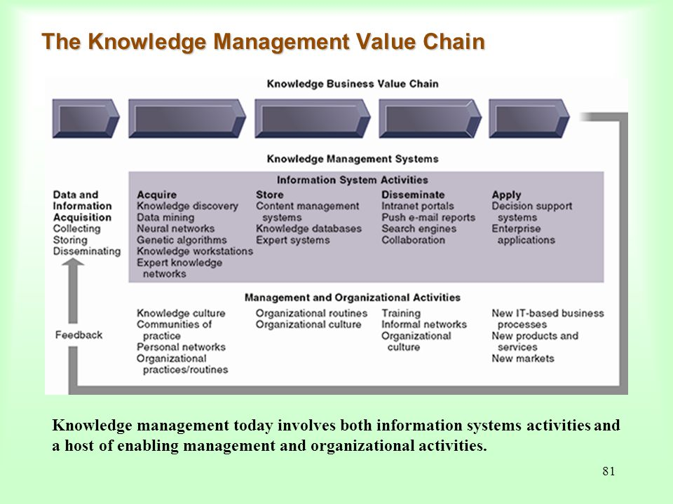 The Knowledge Management Value Chain