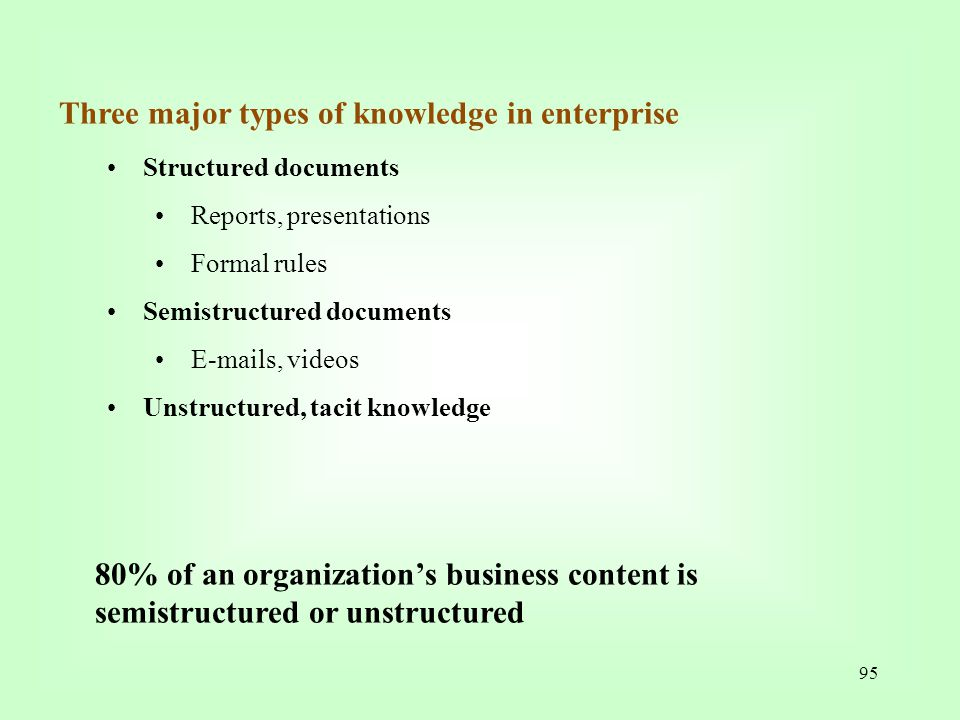 Three major types of knowledge in enterprise