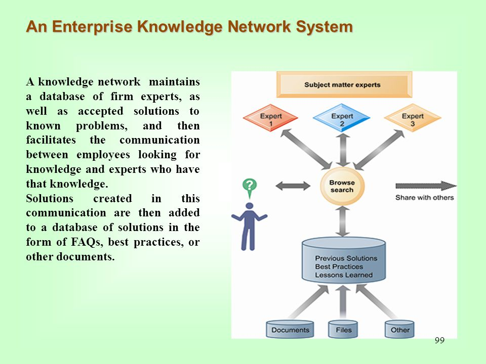 An Enterprise Knowledge Network System