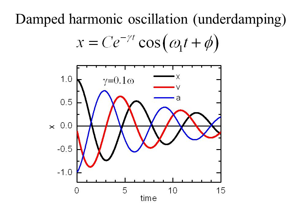 damped harmonic motion lab report essay From this fit, the damping constant of the object's motion was given, and the effect of air resistance on the object was determined a relationship was discovered between the object's area and the effect air resistance had.