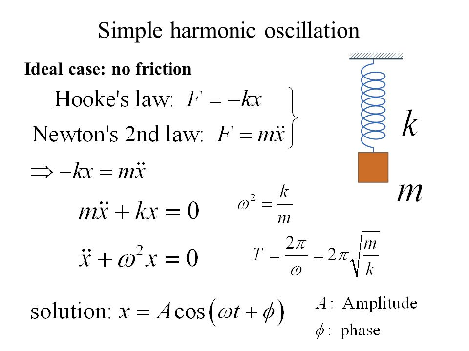 damped harmonic motion lab report Phy191 experiment 6: simple harmonic motion 8/12/2014 page 1 damped harmonic oscillator displacement as a function of time time in your lab report.