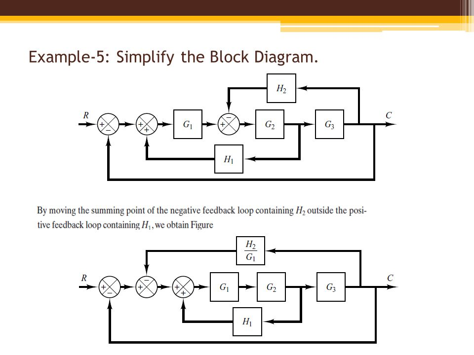 block diagram simplification examples – the wiring diagram, Wiring block