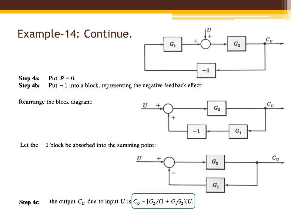 ry block diagram continued iphone 5 block diagram block diagram fundamentals & reduction techniques - ppt ...