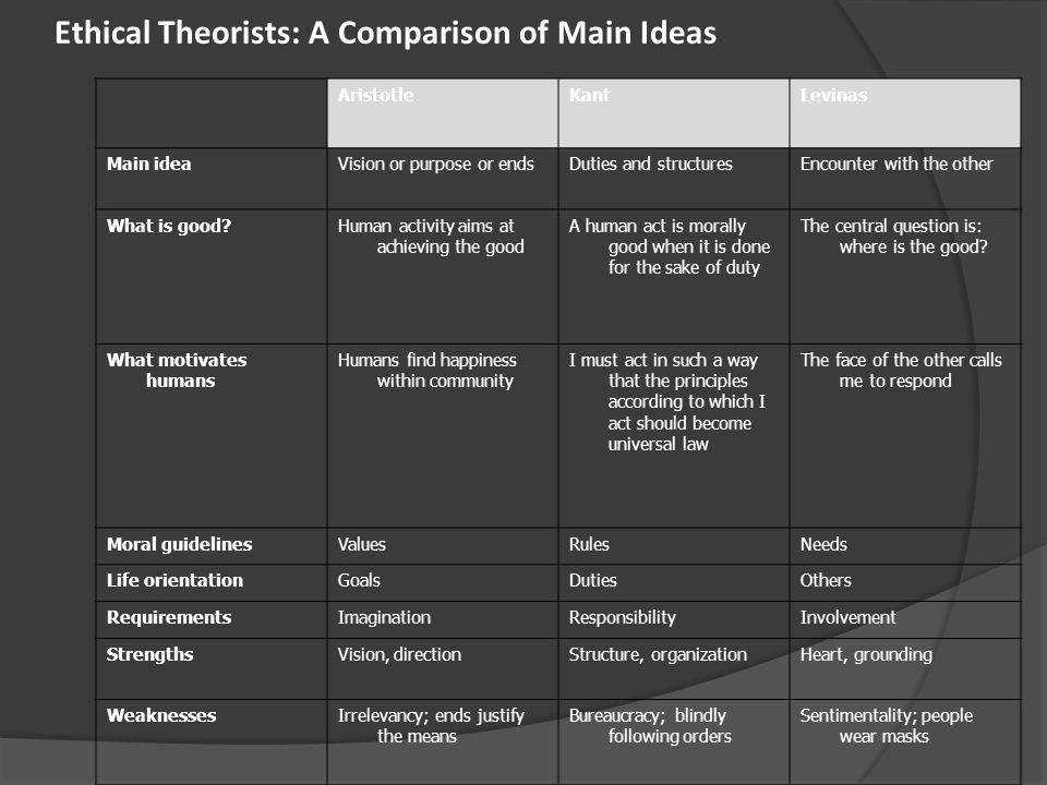 "comparison of grand theorists according to Comparisons between the two theorists  you may focus on one comparison or identify  in creating his ""grand theory,"" marx constructs the notion of ."
