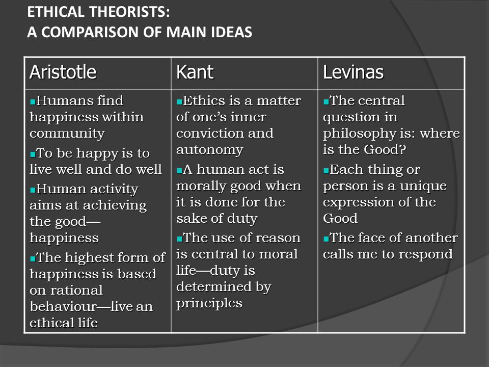 Kant's Ethics – Summary