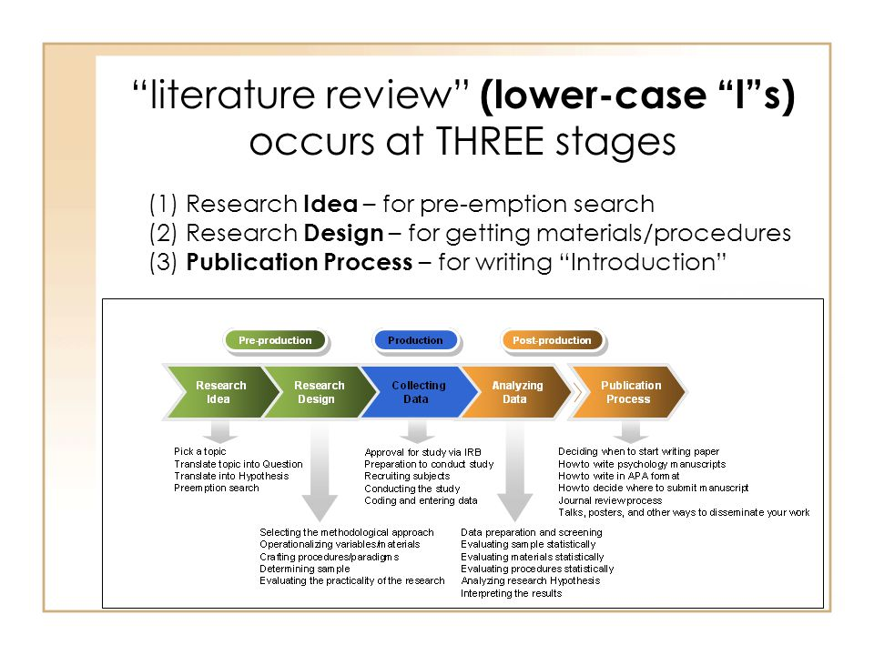 literature review research process To frame your research project, and to ensure that your research question has not already been examined, you must conduct a literature review download these helpful steps for conducting a literature review , or watch this brief video on the literature review process .