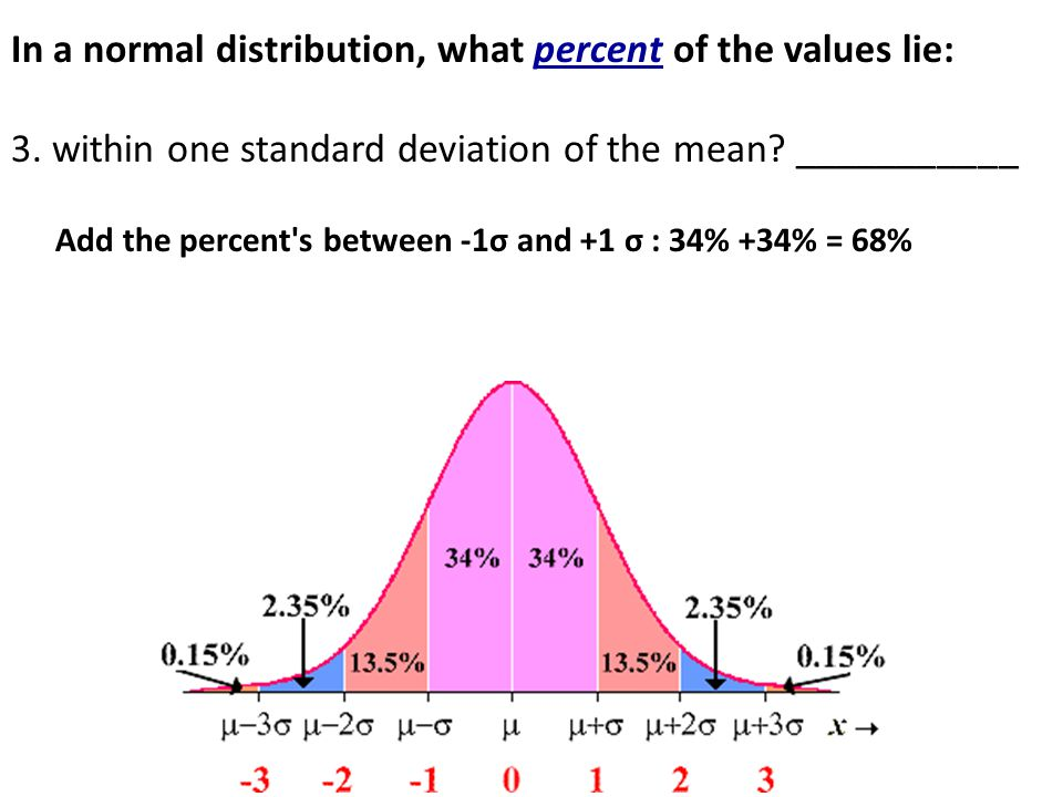 how to find standard deviationm from mean and a percent