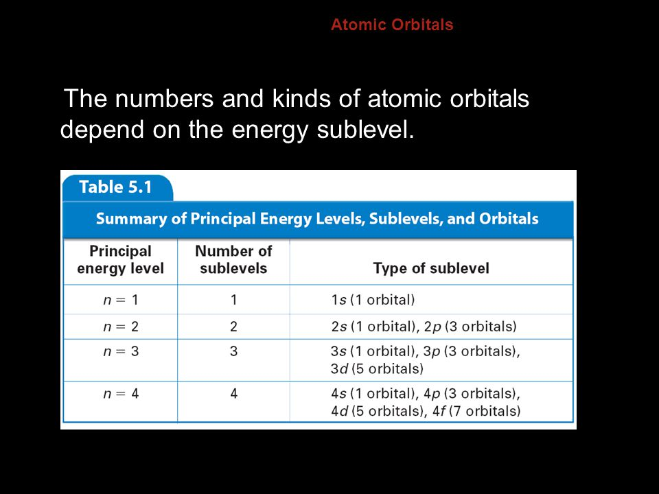 5.1 Atomic Orbitals The numbers and kinds of atomic orbitals depend on the energy sublevel.