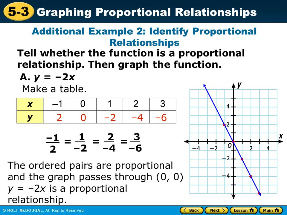 proportional relationship graph problems for 4th