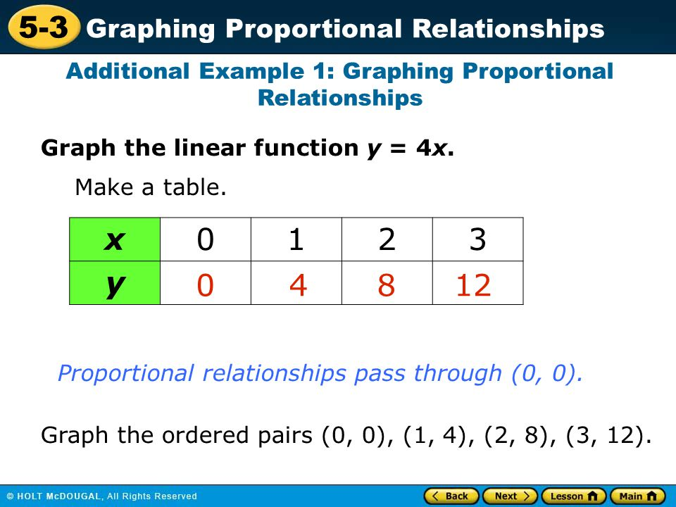 proportional relationship graph examples and questions