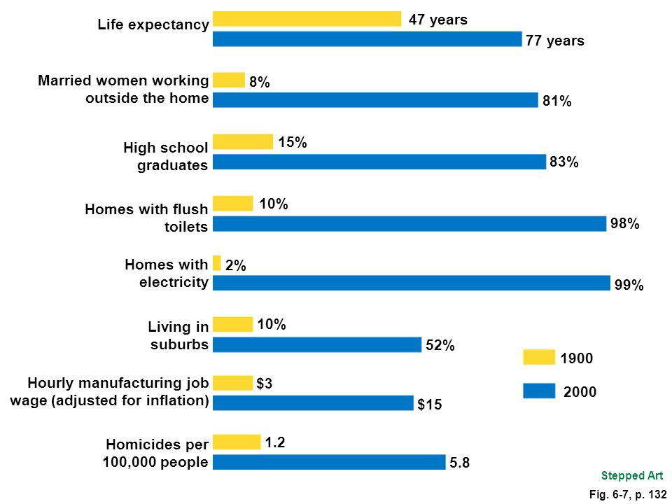 Married women working outside the home 8% 81%