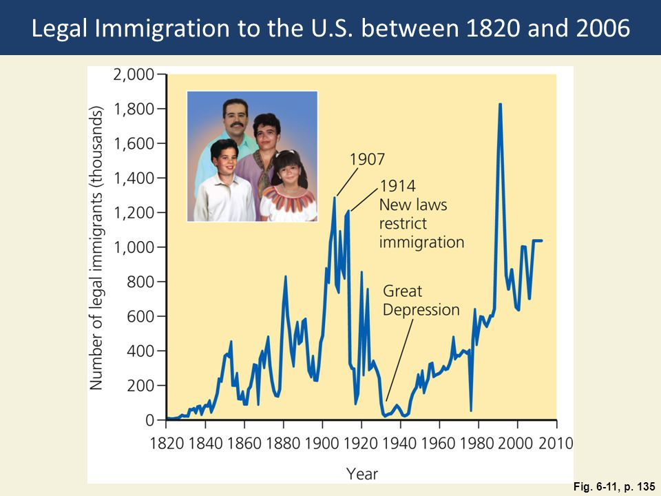 Legal Immigration to the U.S. between 1820 and 2006
