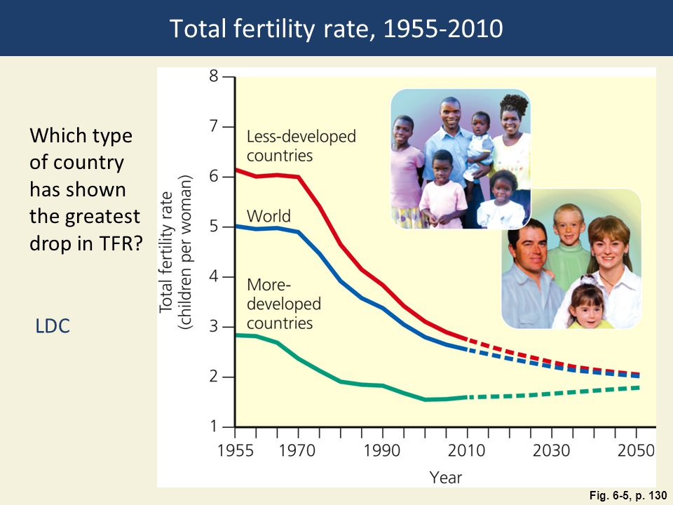 Total fertility rate, Which type of country has shown