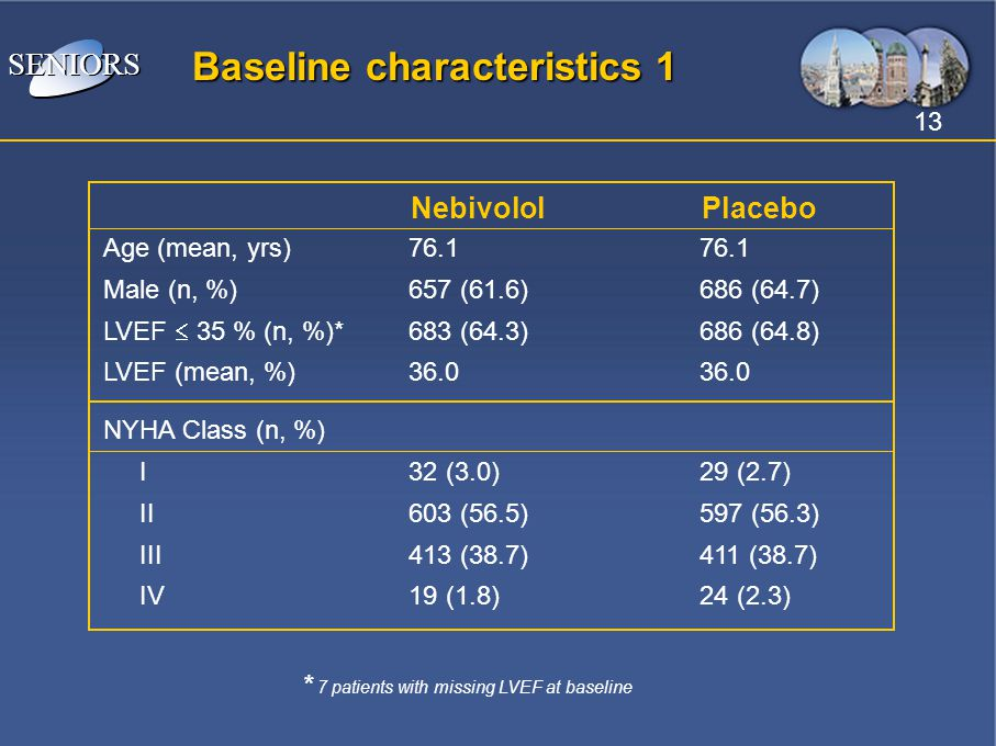 * 7 patients with missing LVEF at baseline