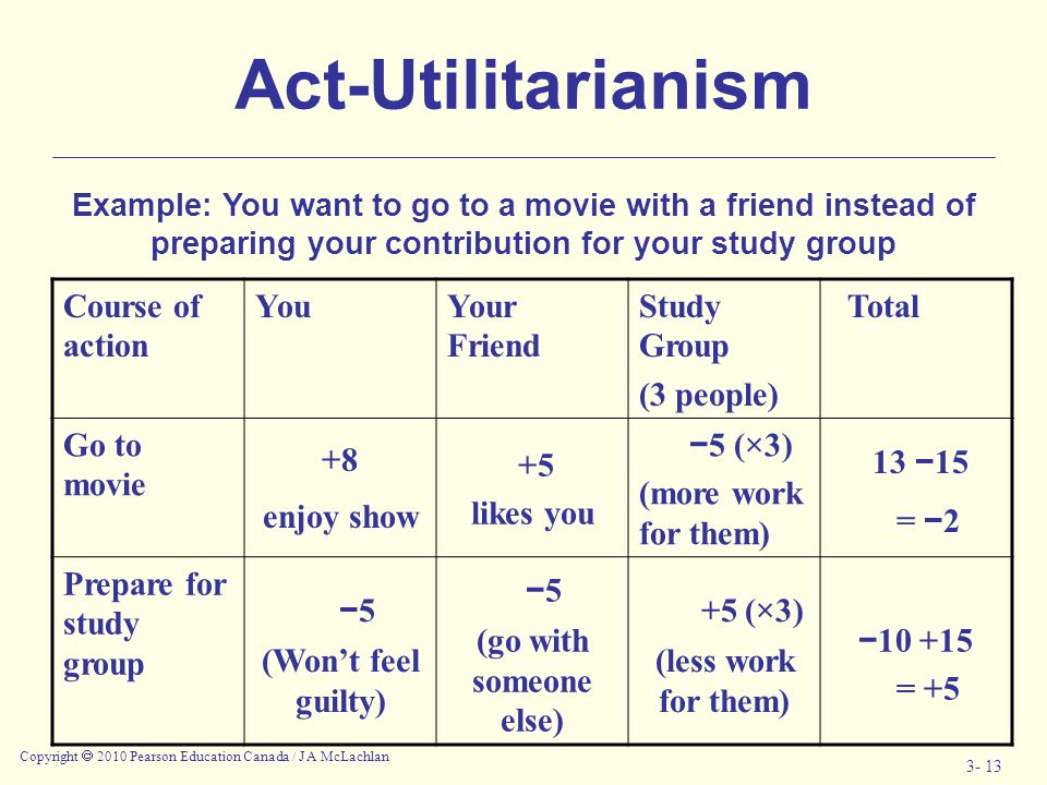 Act-Utilitarianism 13 −15 −5 +5 (×3) Course of action You Your Friend