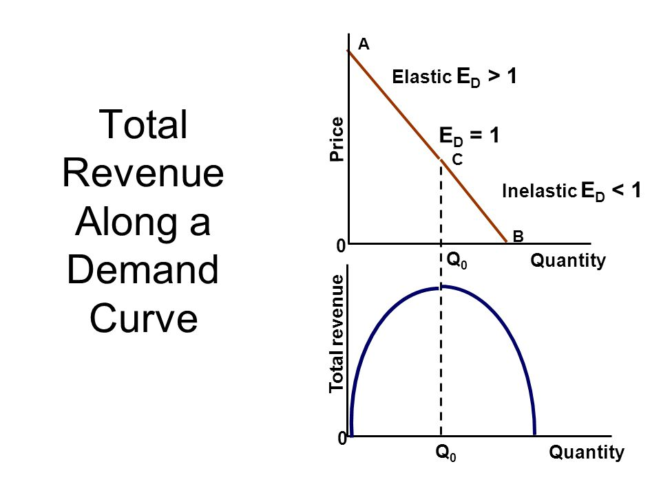 supply and demand and total profit Supply elasticity suppliers profit by selling goods and  determines the change in total  how prices change with demand under inelastic and elastic supply.