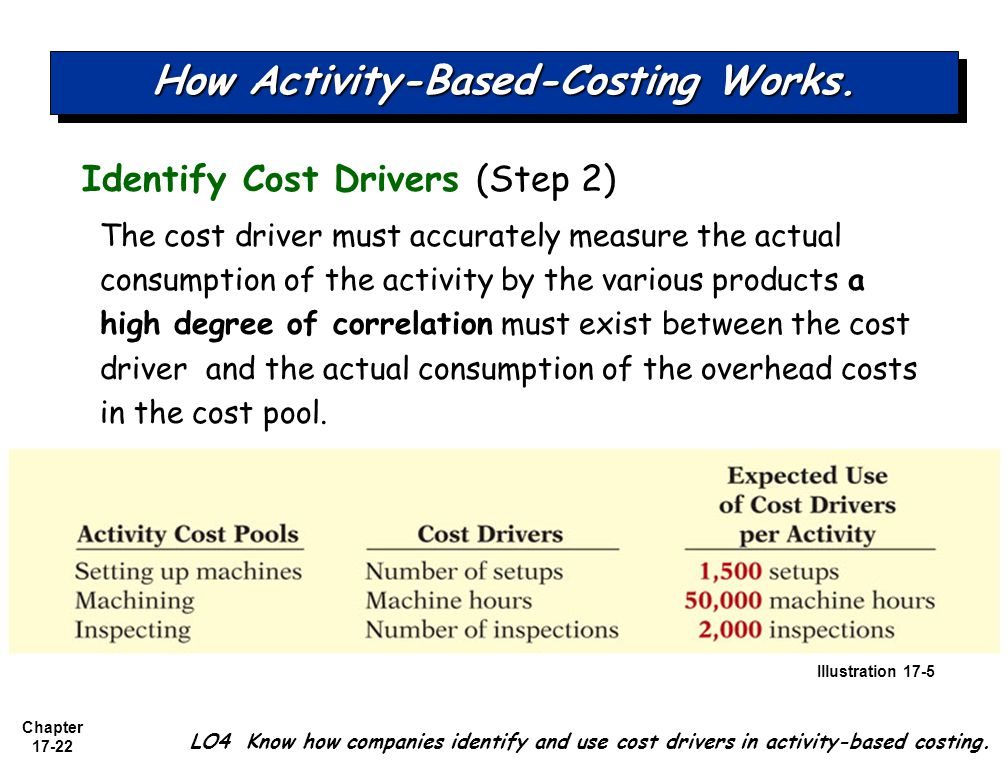 activity based costing 22 Environmental engineering on october 22, 1999 abstract activity-based  costing (abc) is widely used by private sector manufacturers and service  providers.