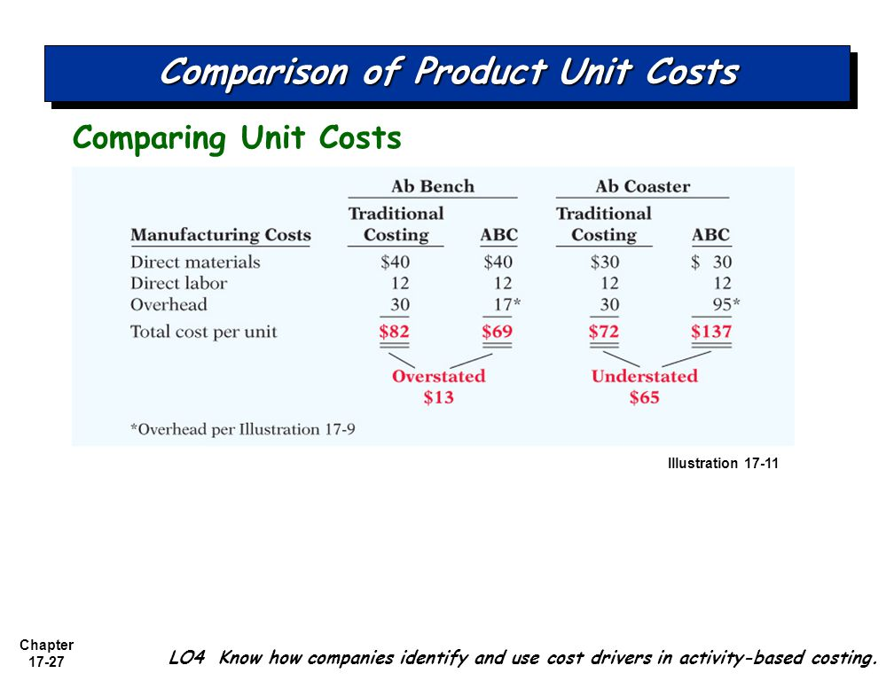Cost Accounting Systems