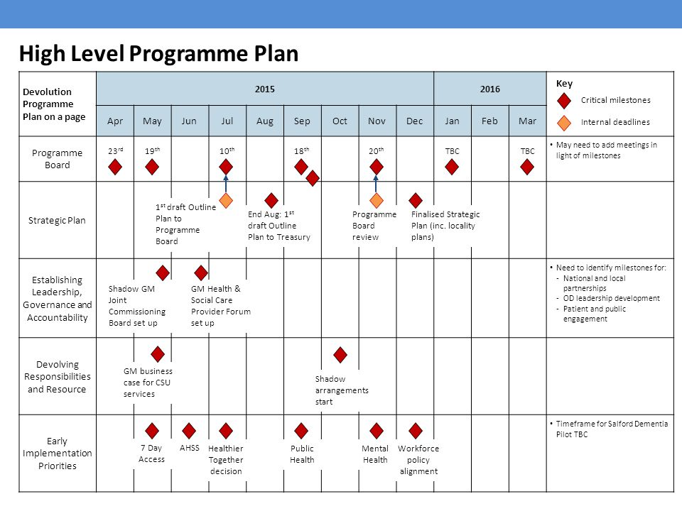 how to plan health education programs