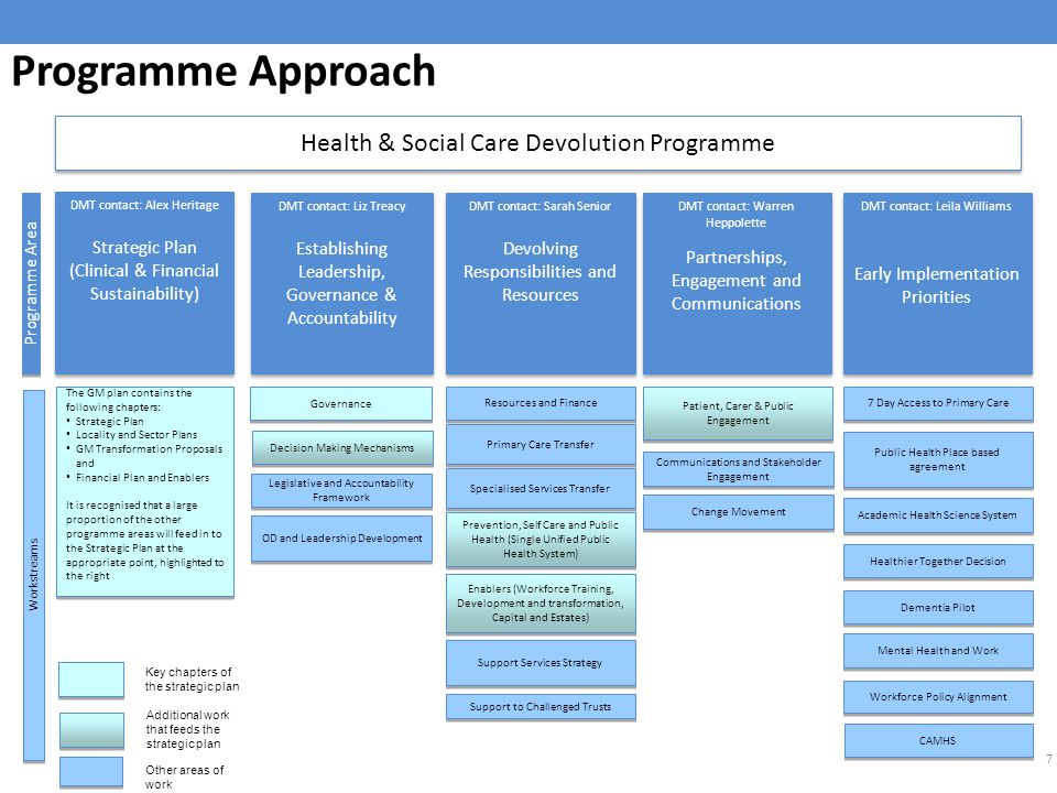Care programme approach