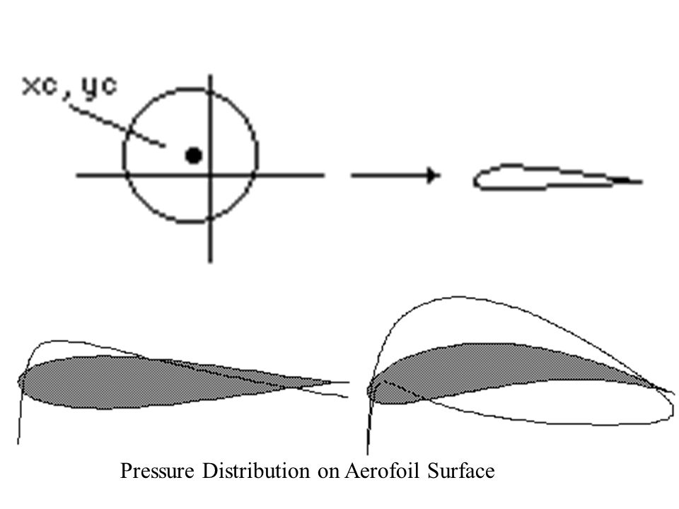 aerofoil pressure distribution This article describes about the pressure distribution around an aerofoil.
