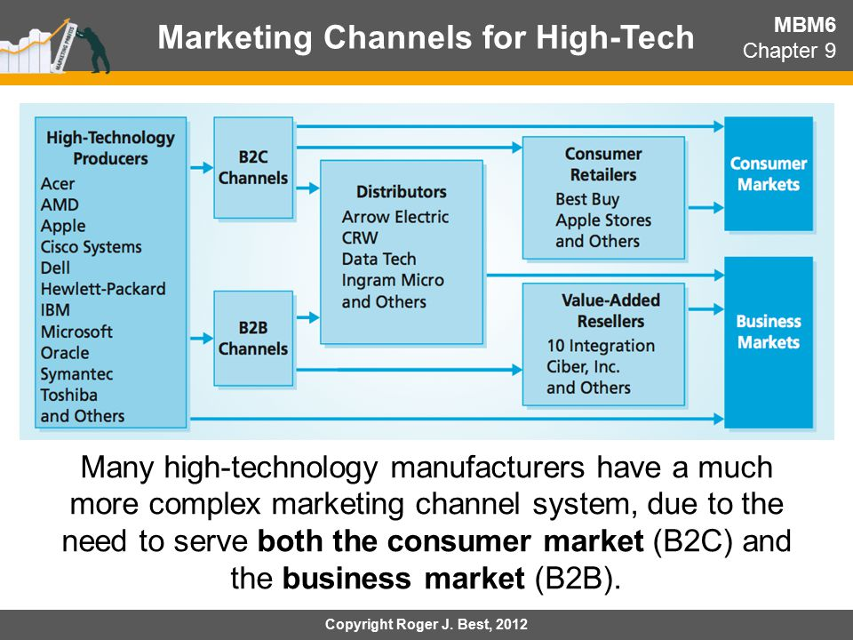 channel of distribution analysis of dell hp essay Lessons from dell's distribution and supply chain innovation: cutting out the middleman can work very well forgoing the retail route can increase customer value.