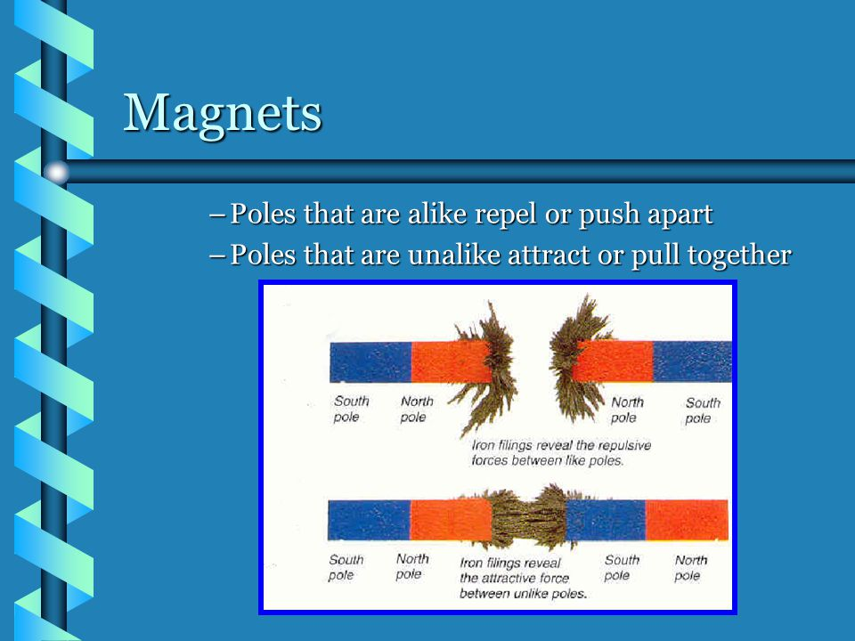 Magnets Poles that are alike repel or push apart