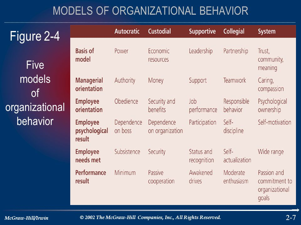 model of organization behavior at a Conceptual model of organisational behaviour management at companies  reason for studying organizational behaviour basic organizational behaviour.