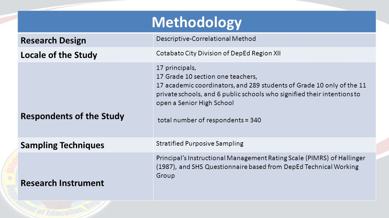 research locale Research methodology this chapter discussed the locale of the study, instruments used and respondents of the study locale of the study location map of the mabini.