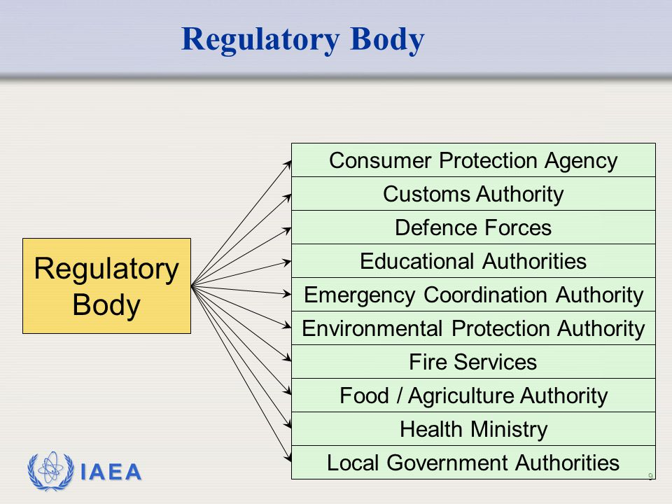 Regulatory Body Regulatory Body Consumer Protection Agency