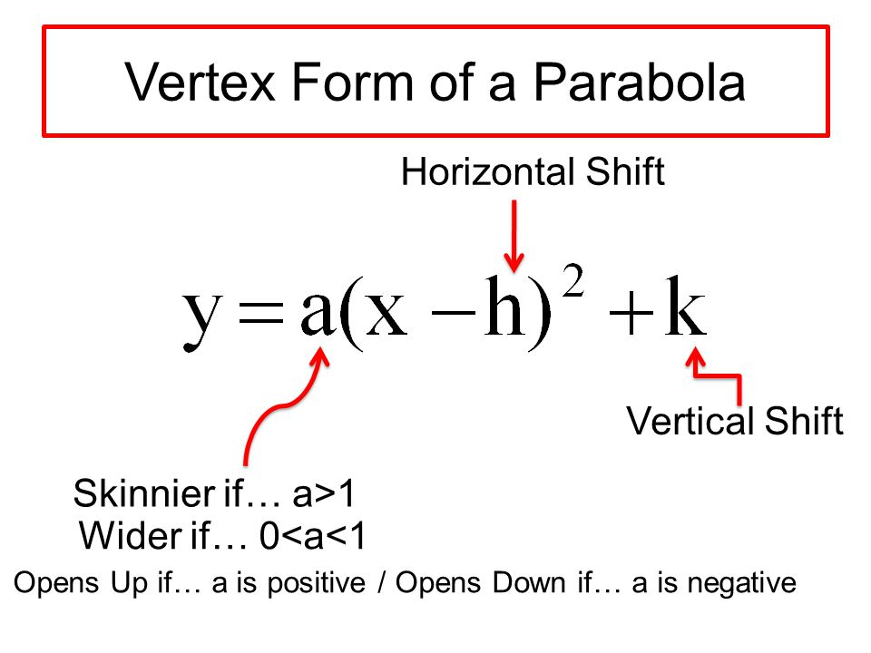How To Write The Equation Of A Parabola In Standard Form