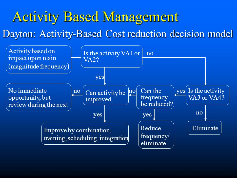 activity based management Activity based management (abm) 1 definition a system of management that seeks to optimize the value-added activities performed by the enterprise while at the same time minimizing or eliminating the non-value added activities.