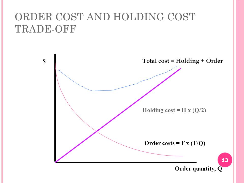 ORDER COST AND HOLDING COST TRADE-OFF