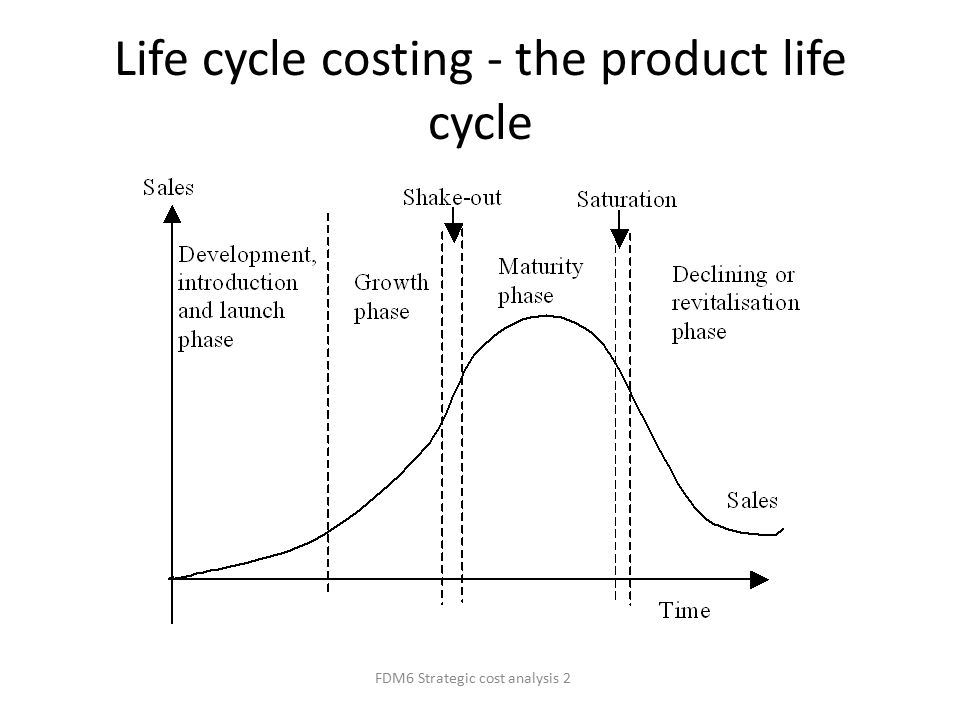 target costing life cycle costing systems Objectives of target costing  the development of the traditional cost  accounting system  the life cycle costing process can be as simple as a table  of.