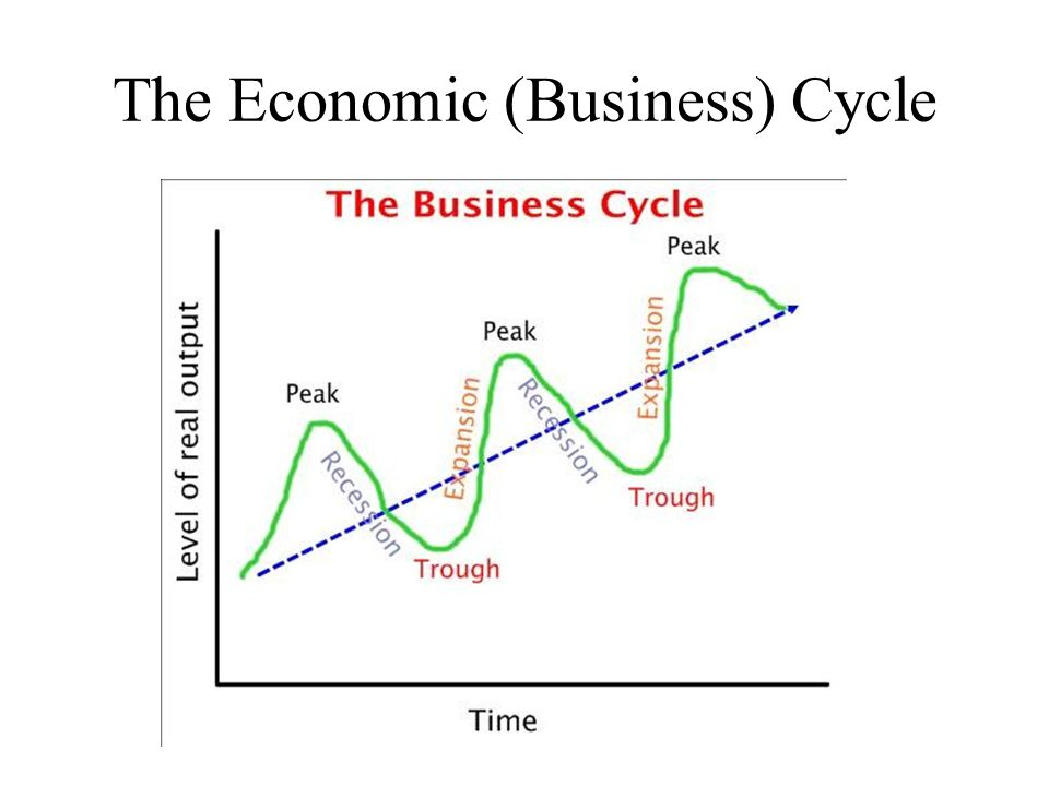 australian business cycle Australian business cycle facts australian business cycle facts fisher, lance a otto, glenn voss, graham m 1996-12-01 00:00:00 this paper documents the post‐war business cycle facts for australia the hodrick‐prescott filter is used to remove the trend component from quarterly macroeconomic series.