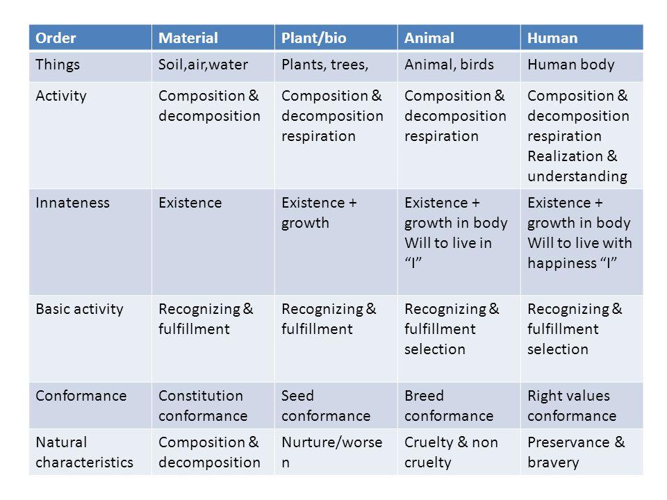 Order Material. Plant/bio. Animal. Human. Things. Soil,air,water. Plants, trees, Animal, birds.