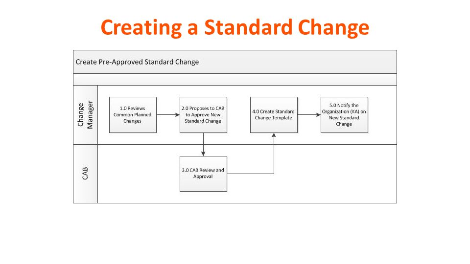 Remedyforce value enablement kit change management ppt video creating a standard change pronofoot35fo Choice Image